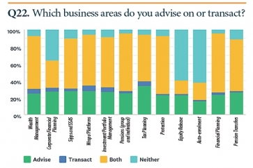 Survey reveals breadth of Financial Planners' business