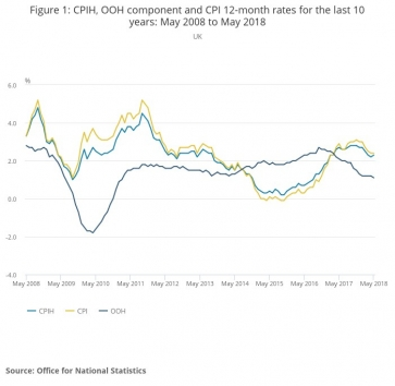 Inflation over past 10 years: OOH refers to Owner Occupier Housing costs