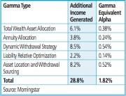 Additional income amounts and gamma-equivalent alpha values. Source: Morningstar