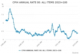 CPI inflation rate since 1989. Source: ONS