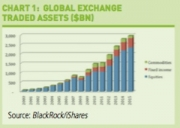 Chart 1 which shows how at the end of 2015, global exchange traded assets stood at nearly $3tn, the majority of which in equities