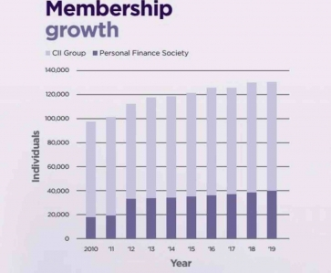 CII Membership breakdown from 2019 Annual Report