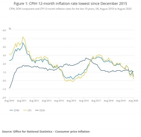 Inflation over time - ONS