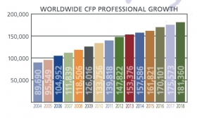 CFP growth since 2004. Source: FPSB
